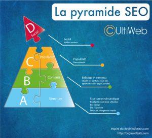 Comprendre la pyramide du SEO pour être au top de Google