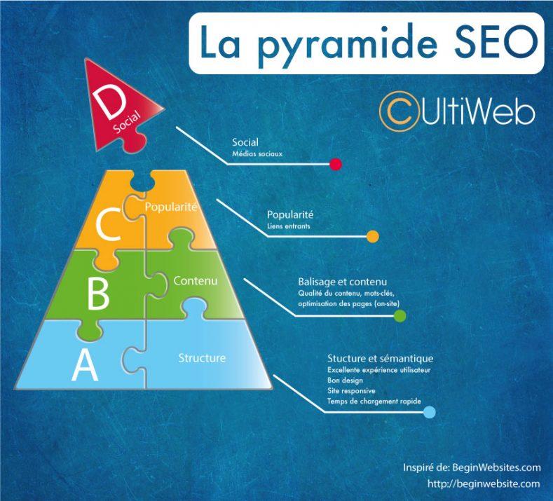 pyramide seo par Cultiweb